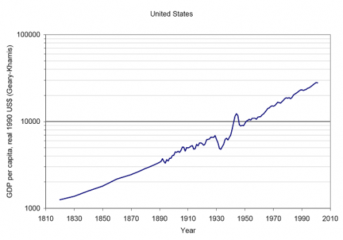 USA-GDP-1810-2010